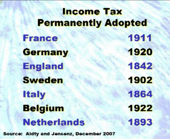 income tax adoption by country year