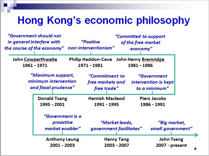 Hong Kong and the Miracle of Compounding Long-Run Growth | International  Liberty