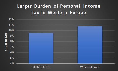 Larger Burden of Personal Income Tax in Western Europe vs. the United States (US)