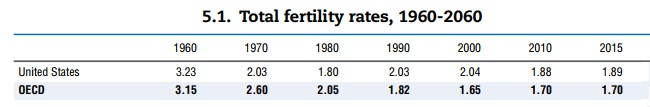United States Total fertility rates, 1960 - 2060