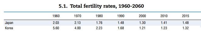 Japan Korea Total fertility rates, 1960 - 2060