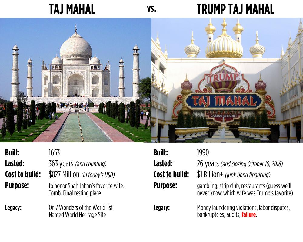 Taj-Mahal-vs-Trump-Taj-Mahal