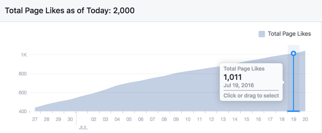 1000 likes on Facebook for our Podcasting Page