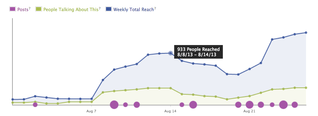 Facebook stats in response to Podcasting for a month