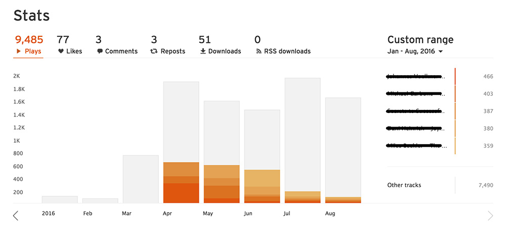 How SoundCloud Podcast Statistics Work