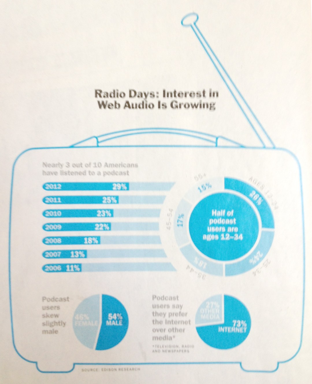 Attention Market Share Growth of Podcasting