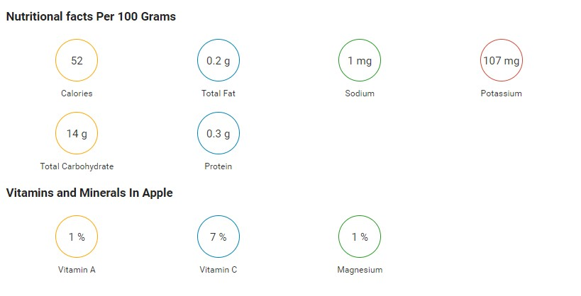 nutritional facts of apple