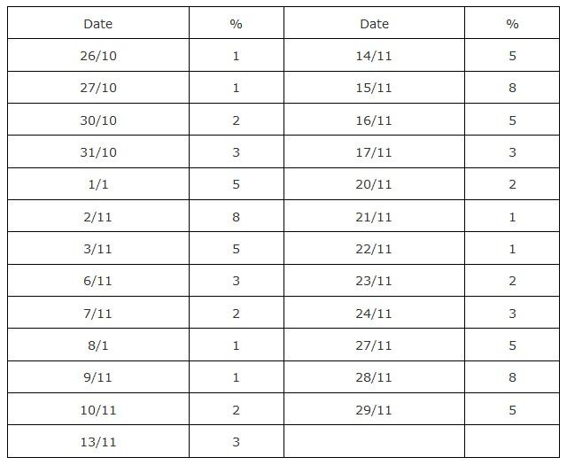 Table Percentages 888 Bonus Promotion FortFS