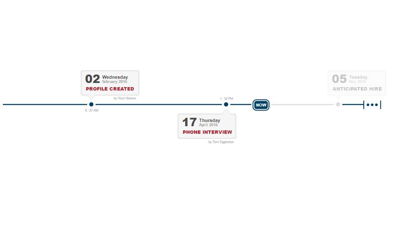 Demo Image: HR Timeline