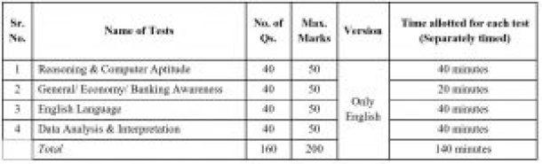 SIB-Recruitment-Exam-pattern-For-SIB-CLARK-SIB-PO-2019