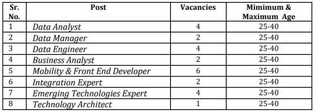 BOB Recruitment for specialist IT Professionals Vacancy