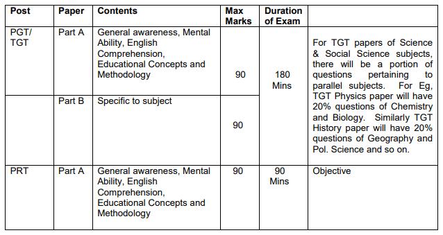 Army Public School Teacher Exam Pattern 2019 For PGT TGT PRT