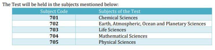 CSIR NET Exam Pattern Syllabus