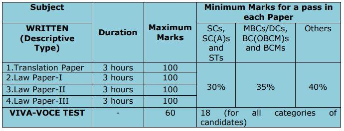 TNPSC Main Examination Pattern 2019 Cut Off Marks