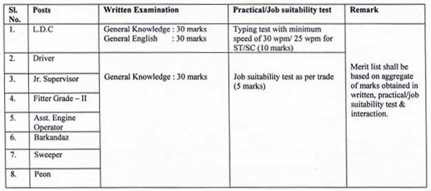 PHED Exam Pattern & Syllabus