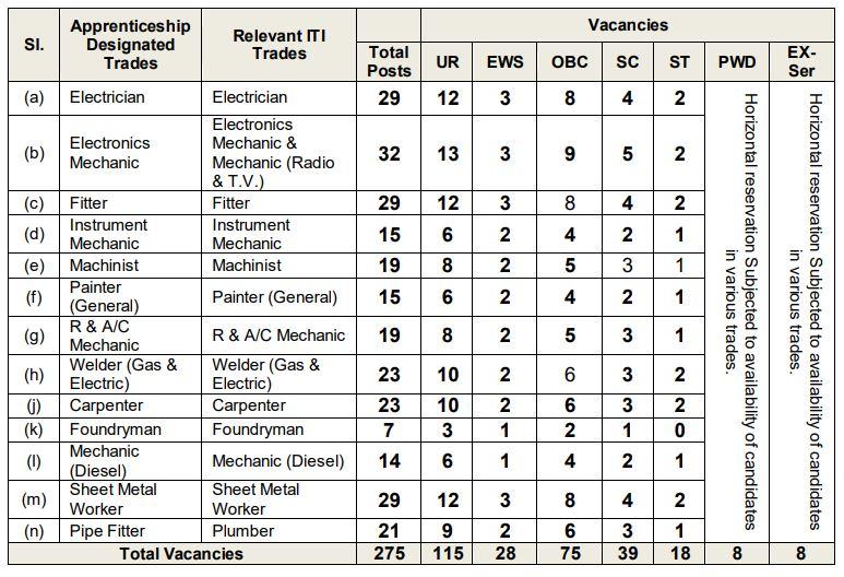 Naval Dockyard Visakhapatnam Apprentice Jobs 2019- 275 Vacancies