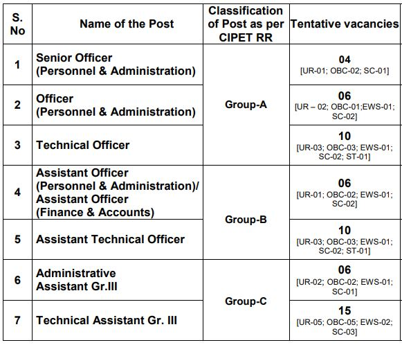 CIPET Recruitment 2020