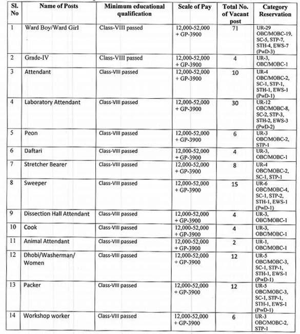 DME Assam 188 Grade IV Vacancy 2020