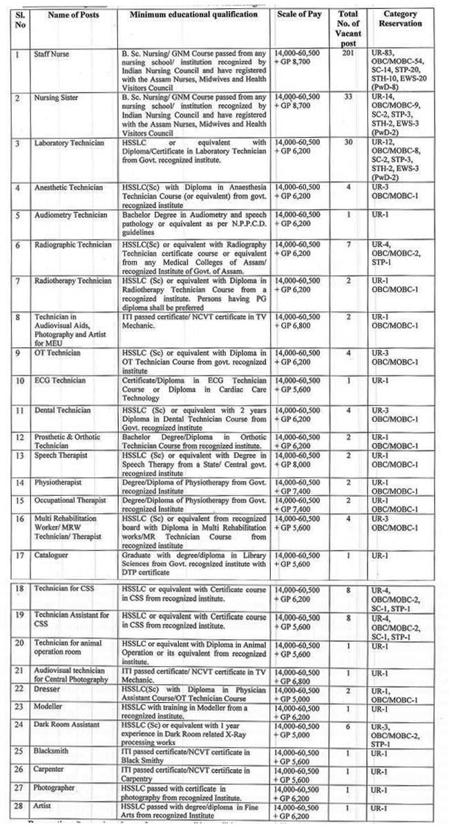 DME Assam Grade-III Recruitment 2020