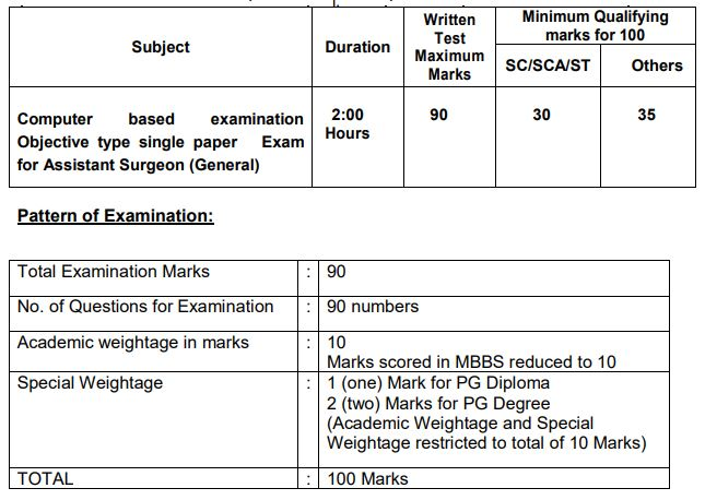 MRB Selection Procedure For Assistant Surgeon (General) 2020 - Exam Pattern