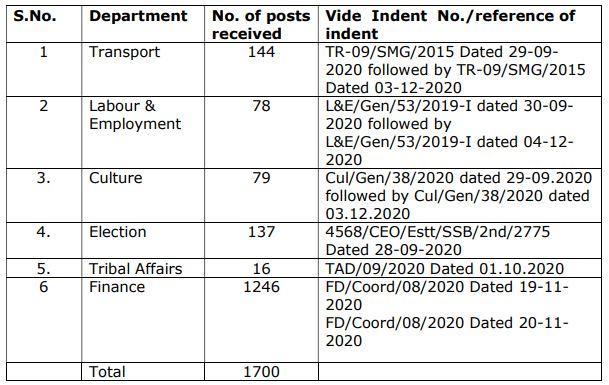 JKSSB Recruitment 2020 - 1700 Finance, Culture & Other Posts @ jkssb.nic.in