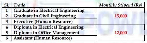power grid apprentice recruitment 2020