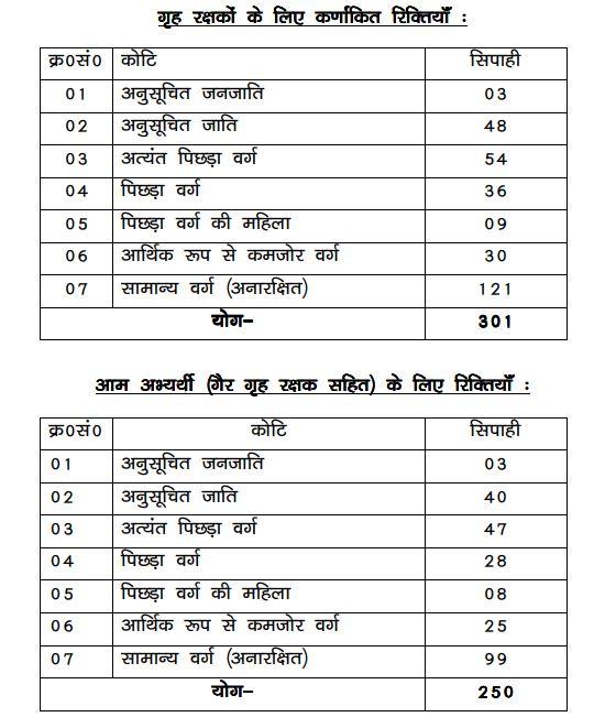 Bihar Police Home Guard Sepoy Recruitment 2020