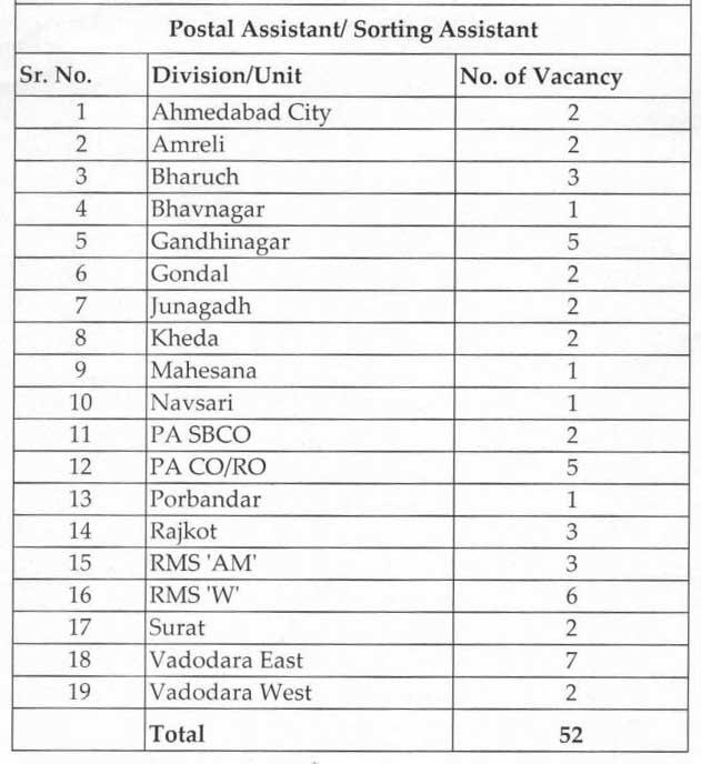 Gujarat post Office Bharti Postal Assitant - Sorting AssistantPosts