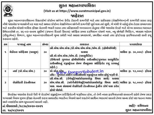 Surat Municipal Corporation Recruitment For 90 Medical Officer, Staff Nurse & Other Posts 2021