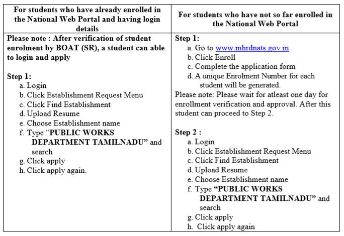 Tamilnadu Public Works Department Apprentice Online Form Process 2020