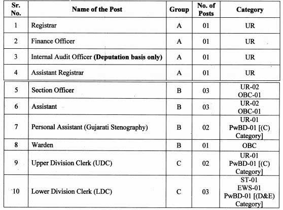 Gujarat Vidyapith 18 Non- Teaching Posts Recruitment 2020