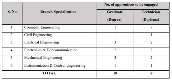 IPR Apprentice Bharti 2020 For Graduate & Technician Apprentice Jobs