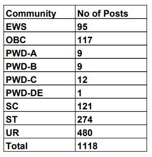 Jharkhand Postal Circle Recruitment 2020 - 1118 GDS Jharkhand Posts