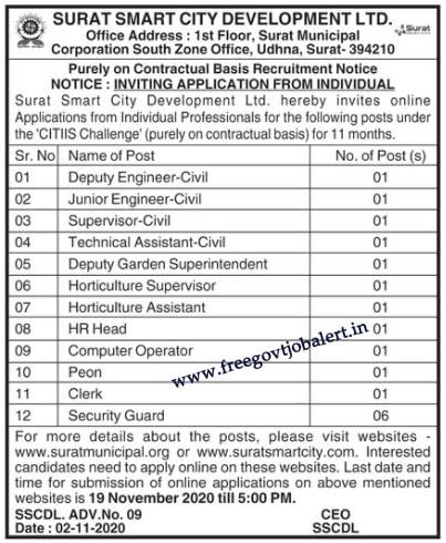 Surat Smart City Development Ltd Recruitment 2020 FOr 17 Posts