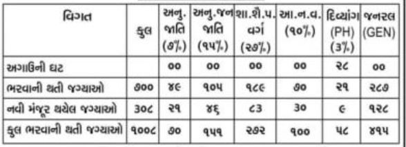 (700+307)HFWD Gujarat Recruitment 2021 Apply Online For 1008 Staff Nurse Posts @ ojas.gujarat.gov.in