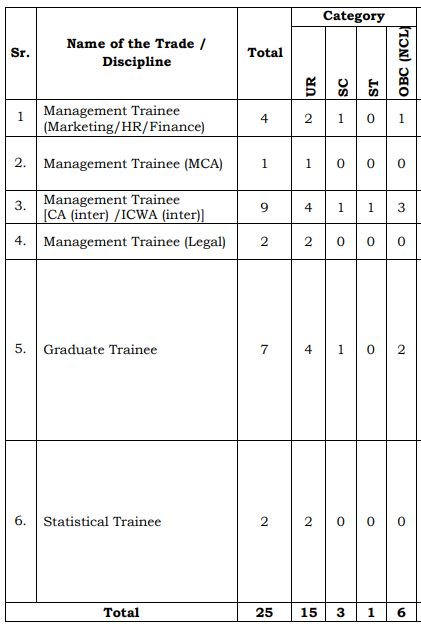 Deendayal Port Trust Recruitment 2020 - Graduate Trainee & Management Trainee Posts