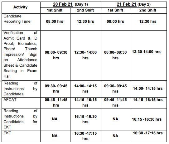 Exam Schedule For AFCAT 01-2021