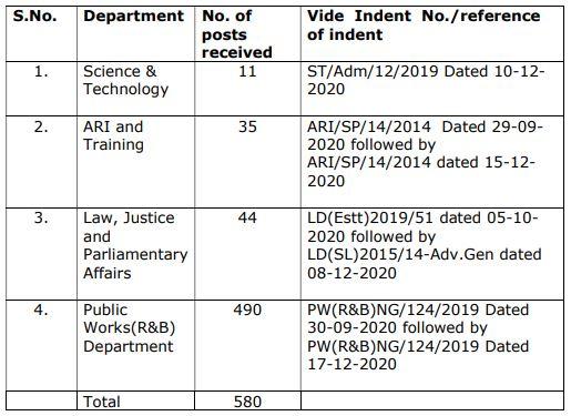 JKSSB Recruitment 2021 - 580 Various Vacancy