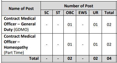ONGC Delhi Recruitment 2021-04 Medical Officer Posts