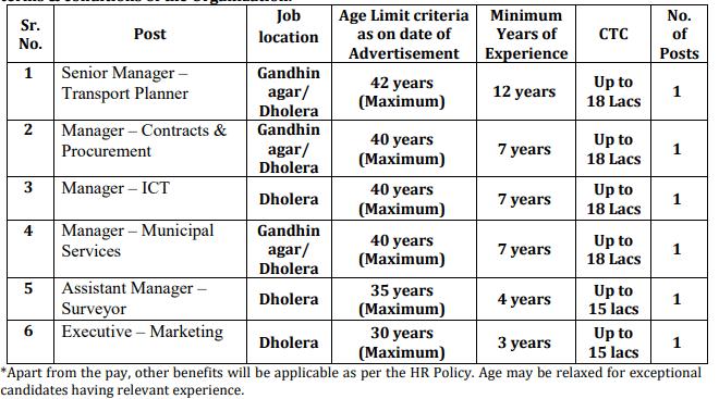 DICDL 6 Manager Recruitment 2021 at Gandhinagar- Dholera