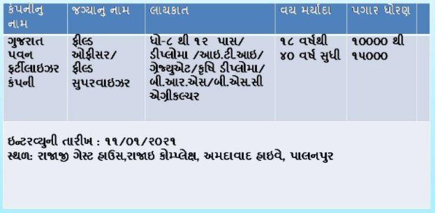 District Employment Office Palanpur Online Rojgar Bharti Mela 2021-Field Officer- Supervisor