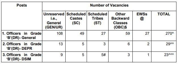 RBI Officer Grade B Recruitment 2021 Apply Online For 322 Vacancies