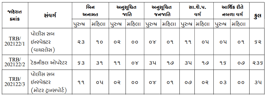 Gujarat Police 333 PSI & Posts Apply @OJAS Category wise