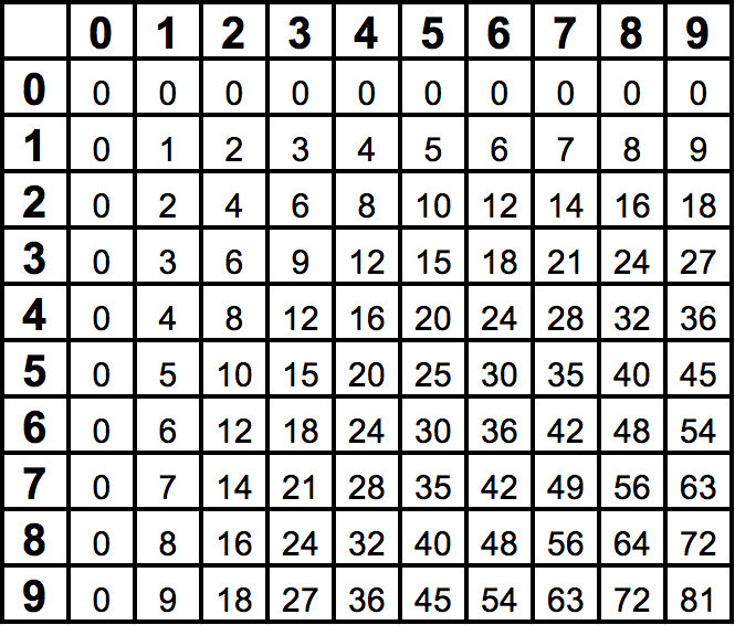 Multiplication Table Template. this is designed to help you easly ...