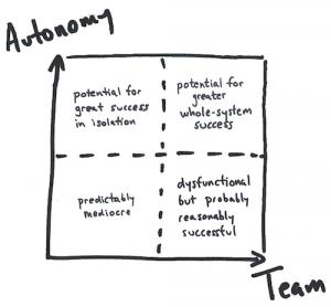 Autonomy Graph