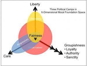Moral Foundation Theory - Political Camps