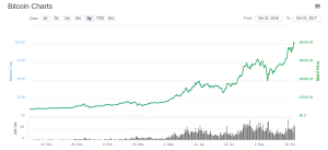 Bitcoin's Price and Market Cap Over the Last 12 Months