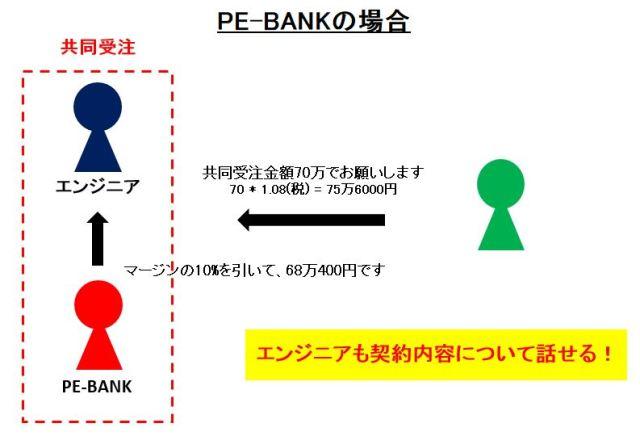 PE-BANKの場合