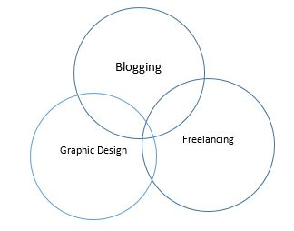 Know what to blog about in seven steps