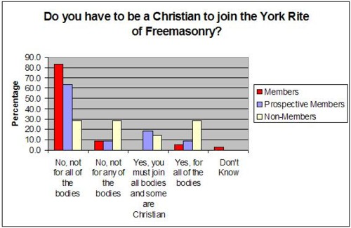 do you have to be a christian to join the york rite chart 4